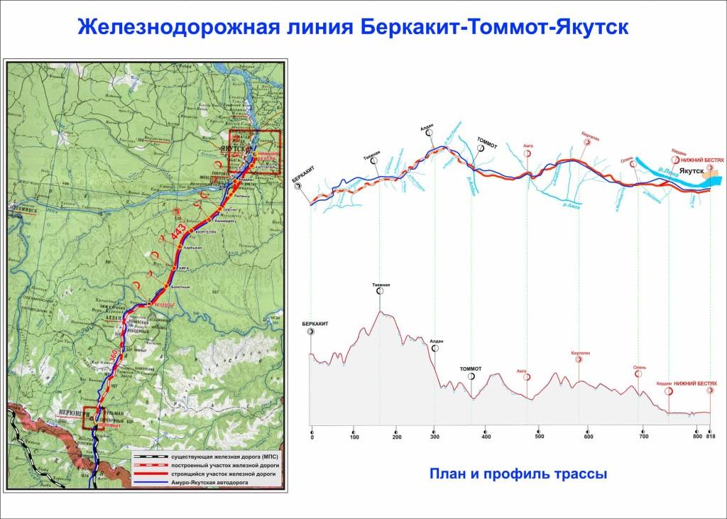 Схема железнодорожной линии