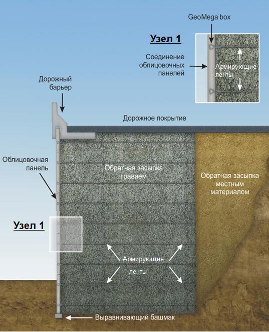 Схема укрепления грунта при строительстве дороги