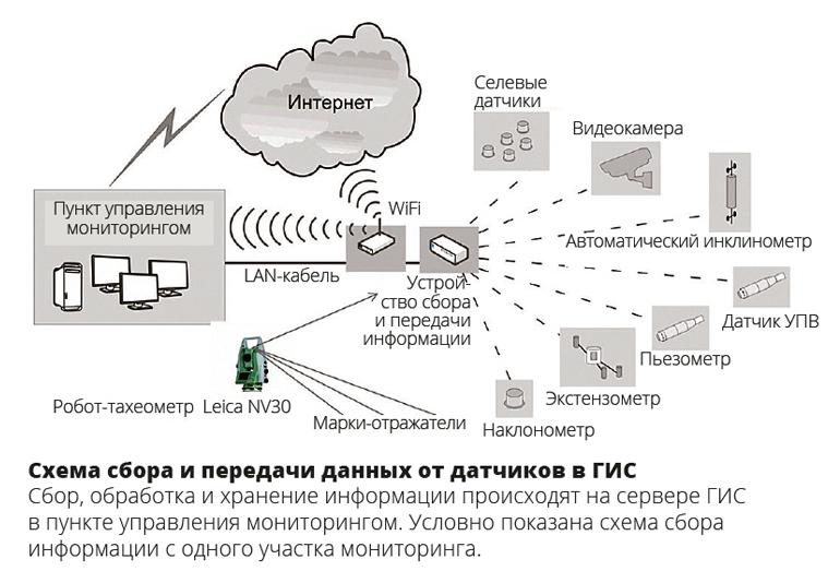 Схема сбора и передачи данных от датчиков в ГИС