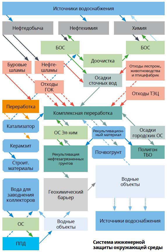 Система инженерной защиты окружающей среды