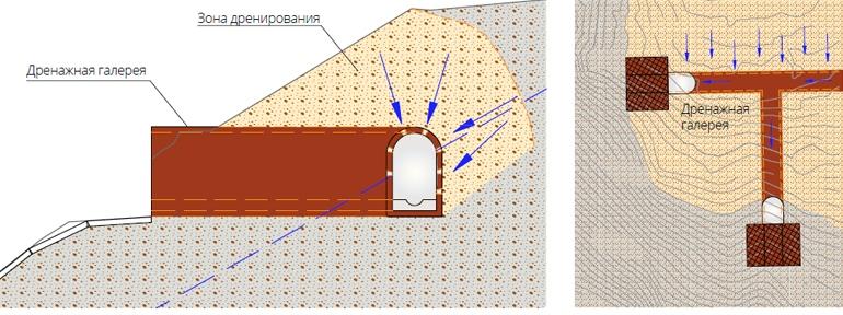 Схема устройства дренажной галереи