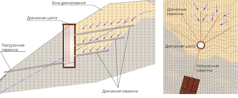 Схема устройства лучевого дренажа