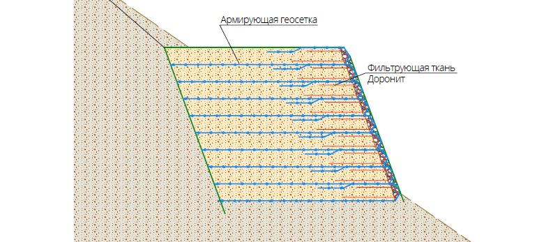 Схема укрепления/стабилизации откоса геосинтетиками