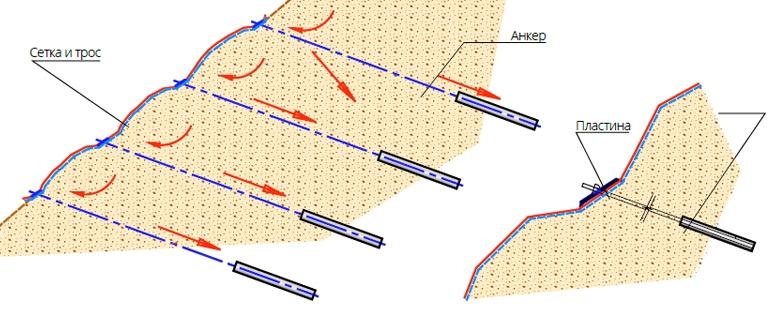 Схема устройства анкеров