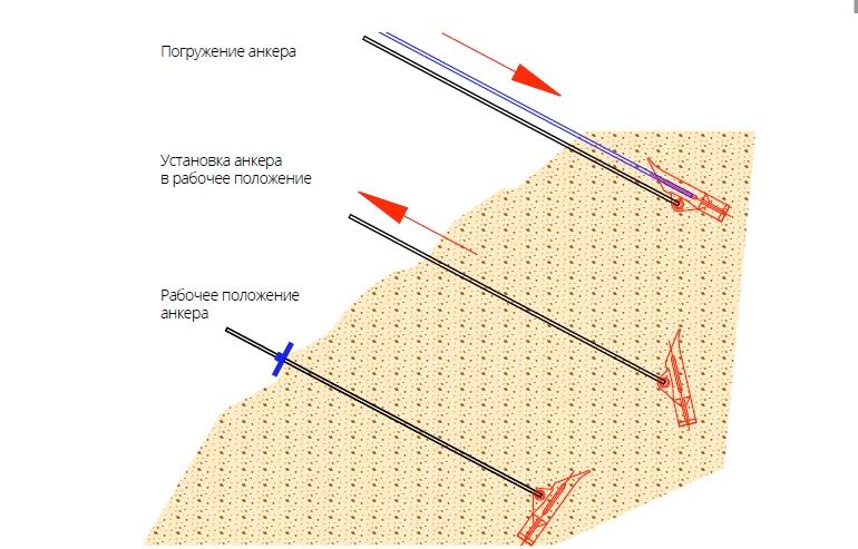 Схема установки анкеров Manta Ray (Sting Ray)