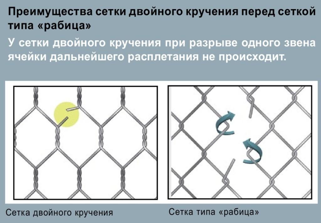Преимущества сетки двойного кручения перед сеткой типа «рабица»