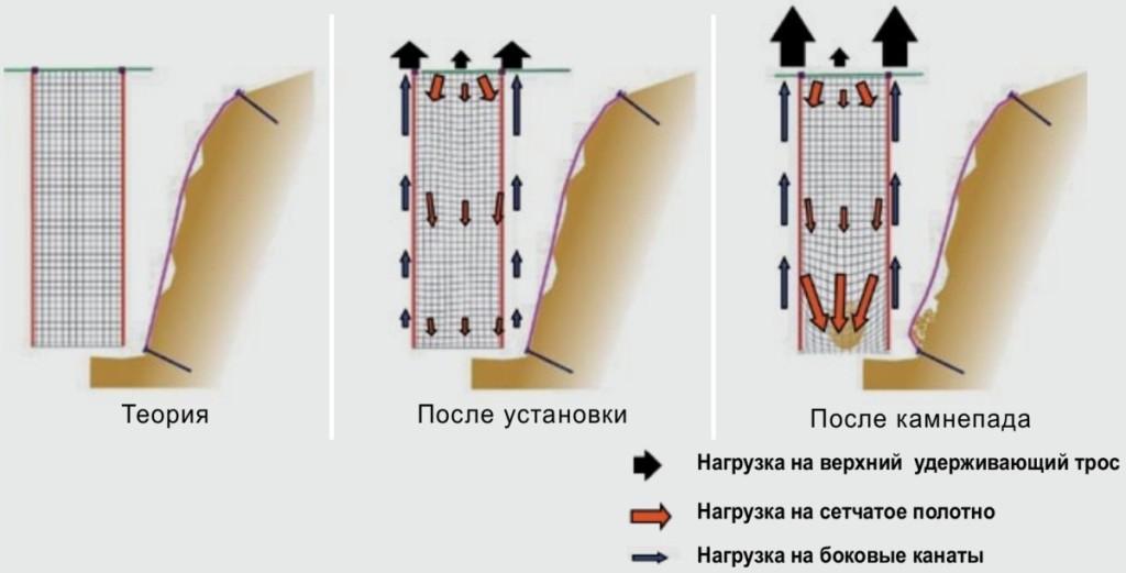 Силы, действующие на сетку двойного кручения с вплетенными стальными канатами