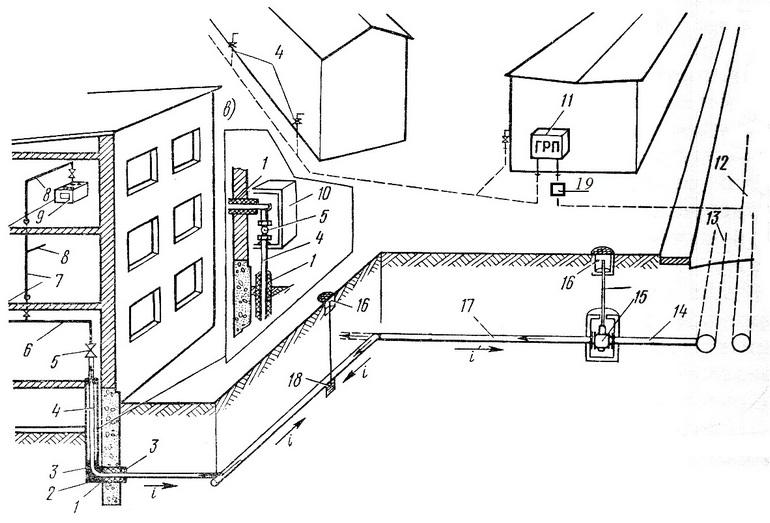 Система газоснабжения здания