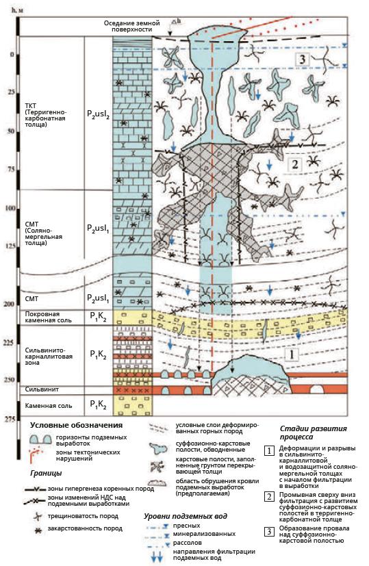 Схема возможного развития карстового провала на соляном руднике в г. Березники Пермского края (вариант № 2)