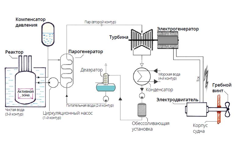 Схема атомного ледокола