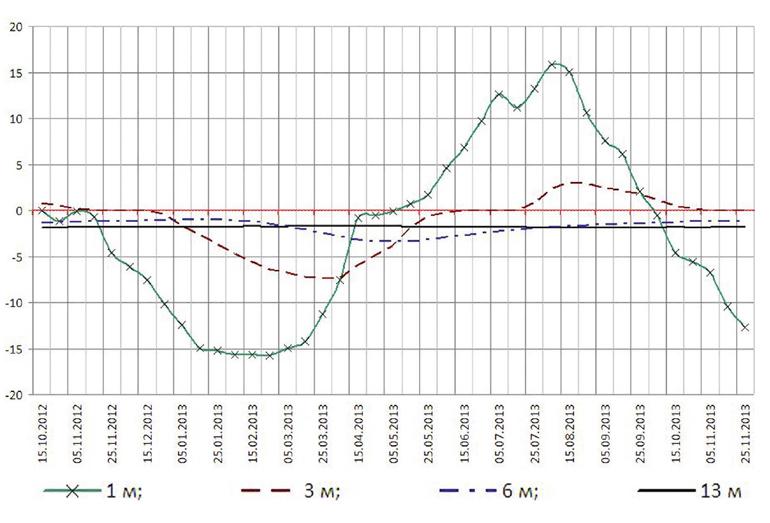 Изменение во времени температур грунтов на различных глубинах в скв. № 7 с 15.10.2012 по 25.11.2013 г. «Км 2339» перегона Курьян–Тында ДВЖД