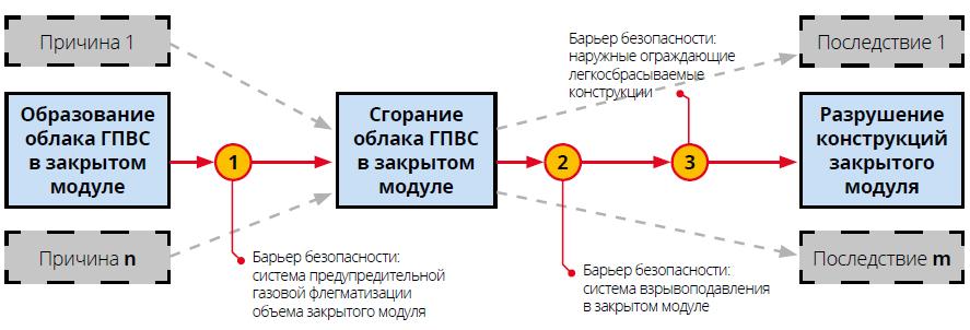 Фрагмент диаграммы «галстук-бабочка», описывающий аварийную ситуацию со сгоранием накопленных паров ЛВЖ, ГЖ и ГГ в закрытом модуле МСП
