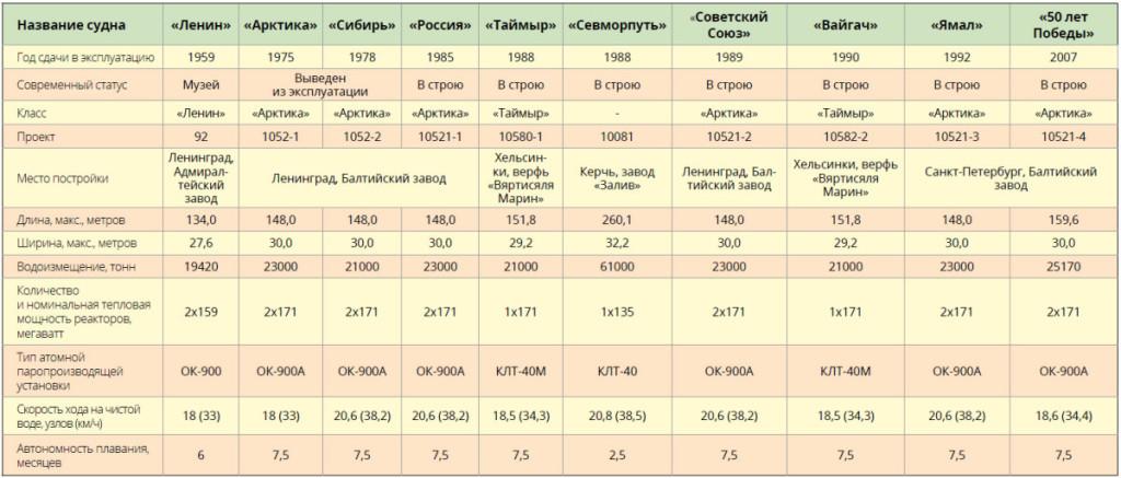 Характеристики атомных ледоколов и судна Севморпуть (по данным ФГУП Атомфлот, 2010 г.)