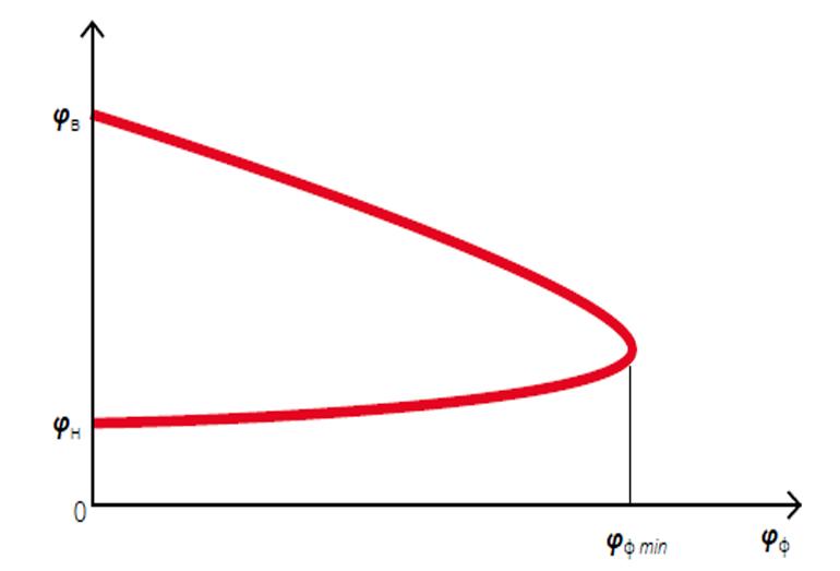 Рис. 8. «Полуостров флегматизации» — зависимость концентрации горючего вещества в ГПВС от концентрации флегматизатора в смеси: φн , φв — нижний и верхний концентрационные пределы распространения пламени горючего вещества соответственно (% об.); φф — концентрация флегматизатора в смеси (% об.)