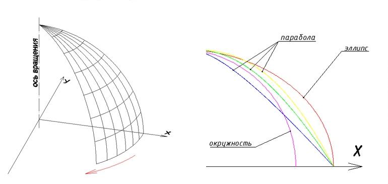 Схематическое построение поверхности вращения