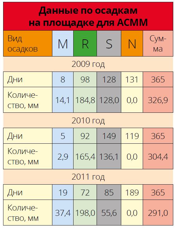 Данные по осадкам на площадке для АСММ
