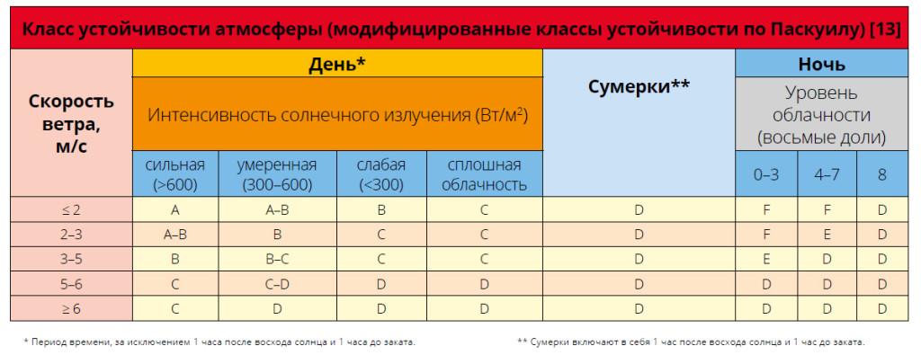 Класс устойчивости атмосферы (модифицированные классы устойчивости по Паскуилу)