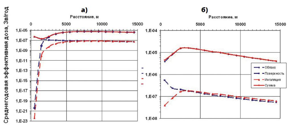 Пространственное распределение среднегодовой эффективной дозы