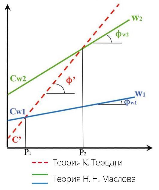 Сопоставление двух теорий прочности