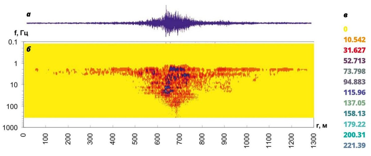Вейвлет-спектрограмма виброскорости движущегося по гребню плотины грузового поезда