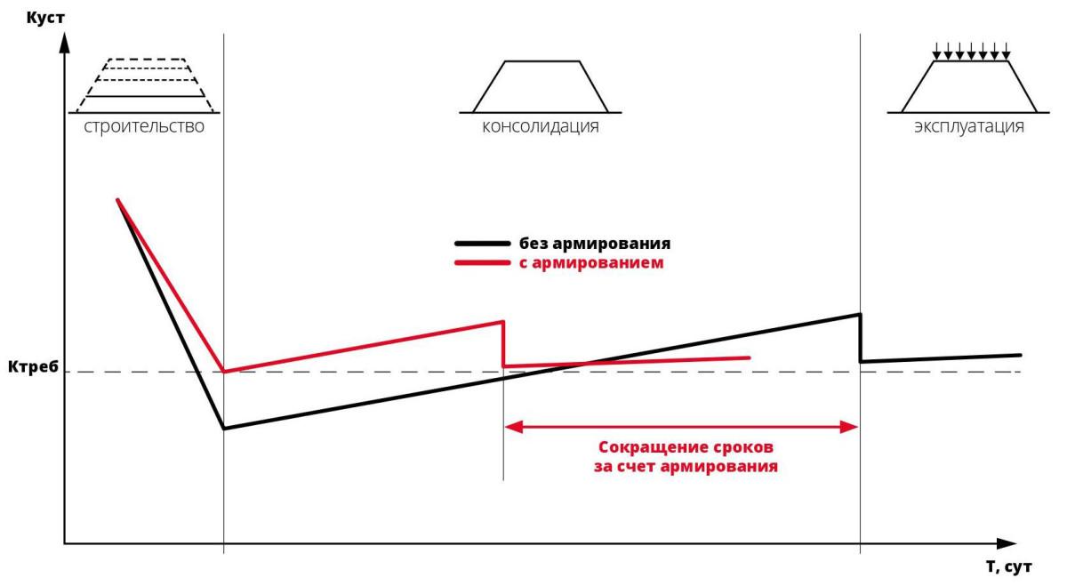 Схематичный график изменения устойчивости сооружения во времени