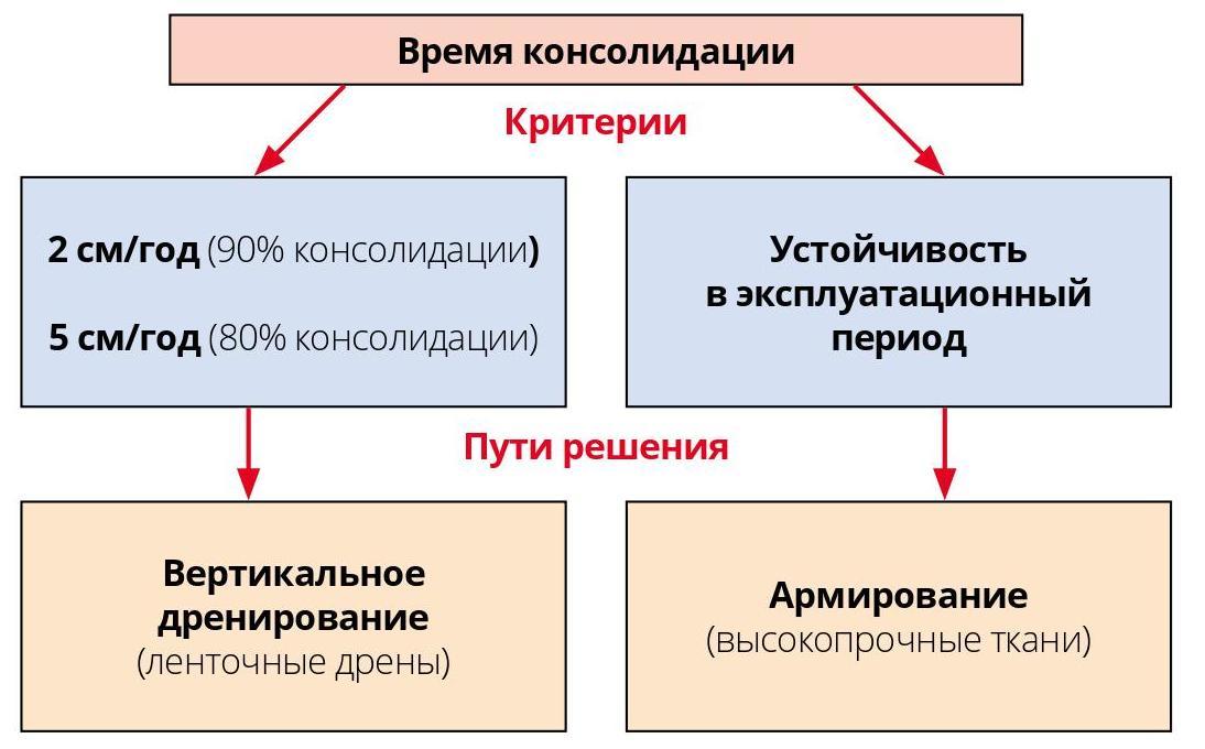 Схема оценки и принятия решения по результатам геотехнических расчетов