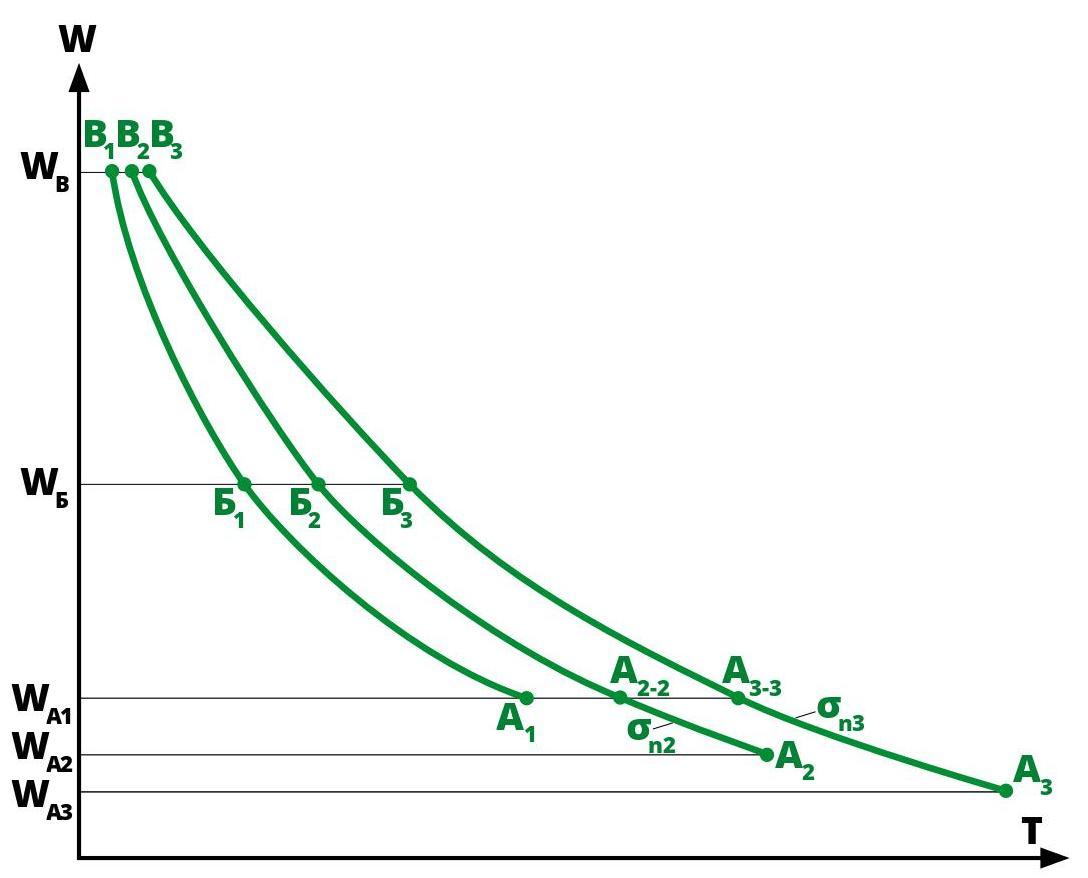 Графики испытаний по методу «плотности–влажности»