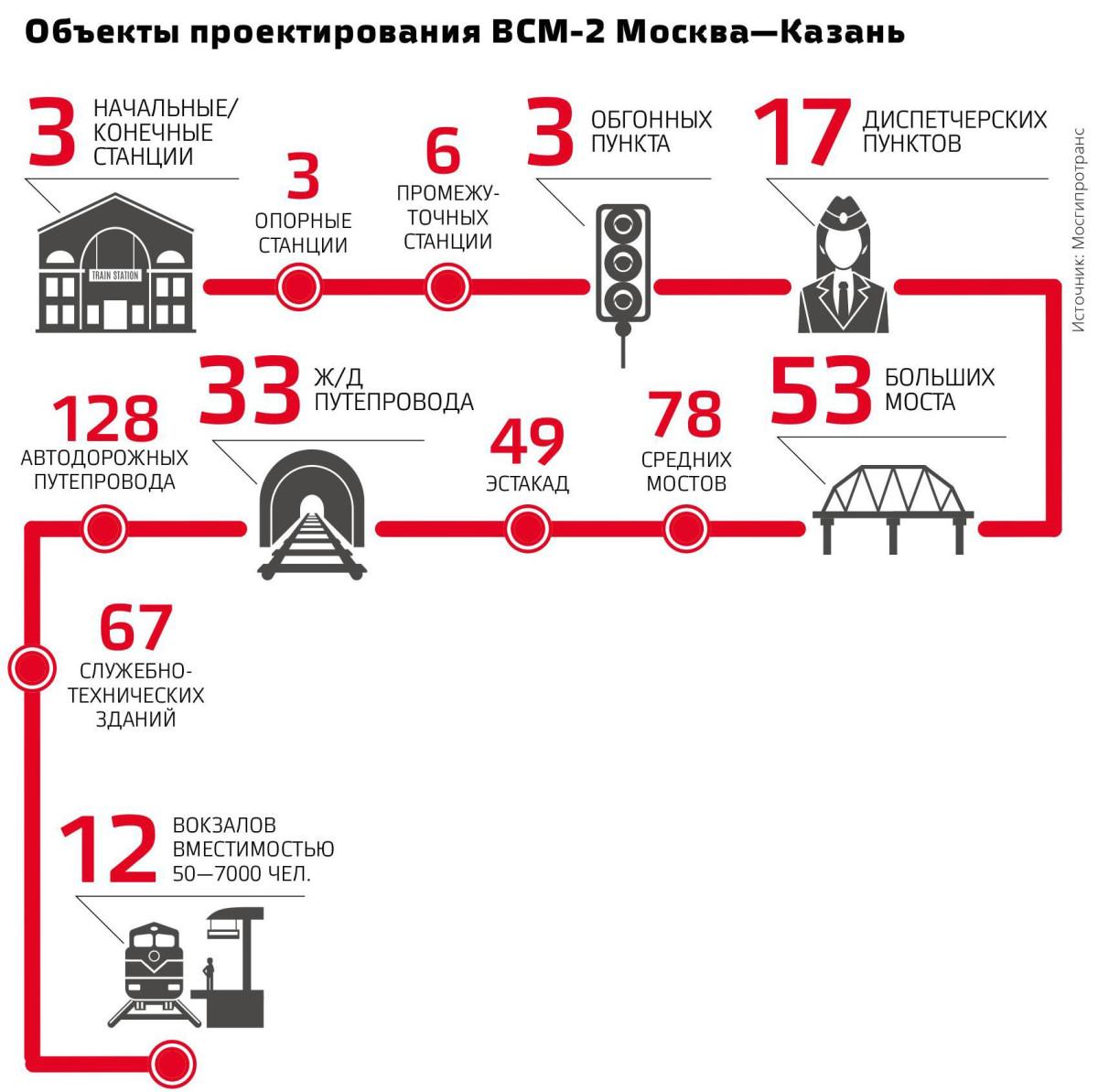 Объекты проектирования ВСМ-2 Москва—Казань