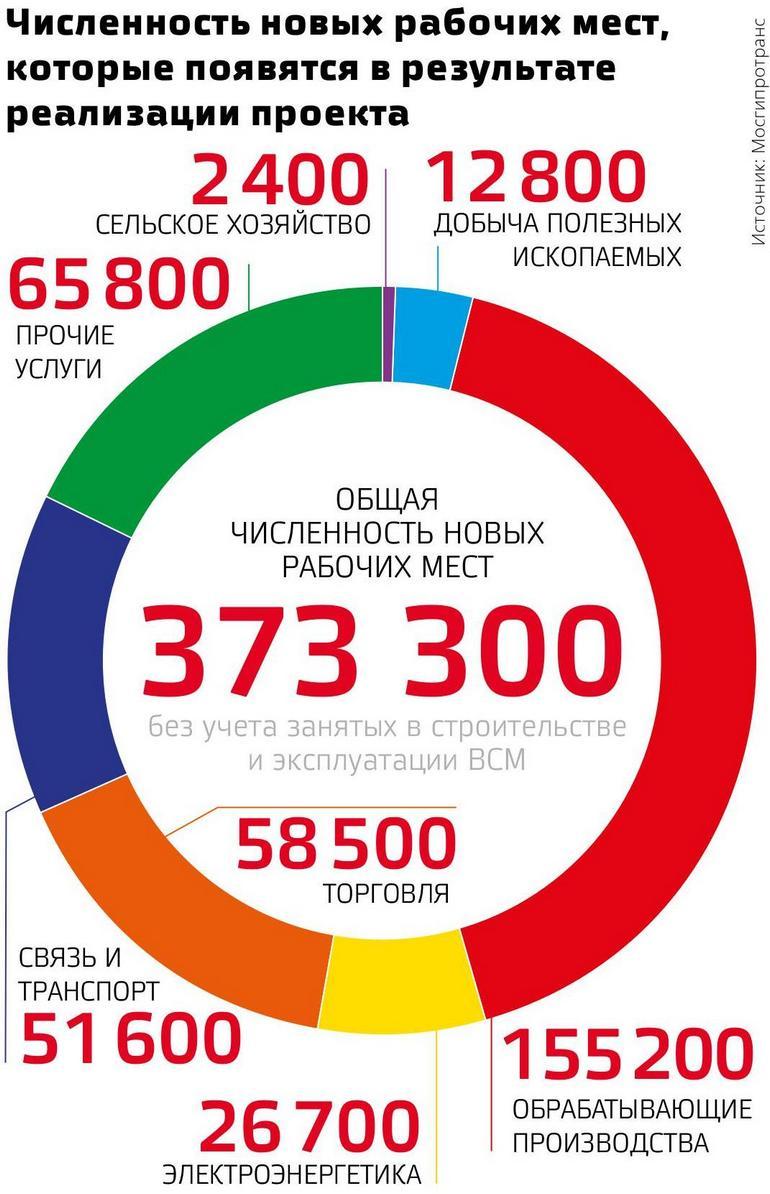 Численность новых рабочих мест, которые появятся в результате реализации проекта