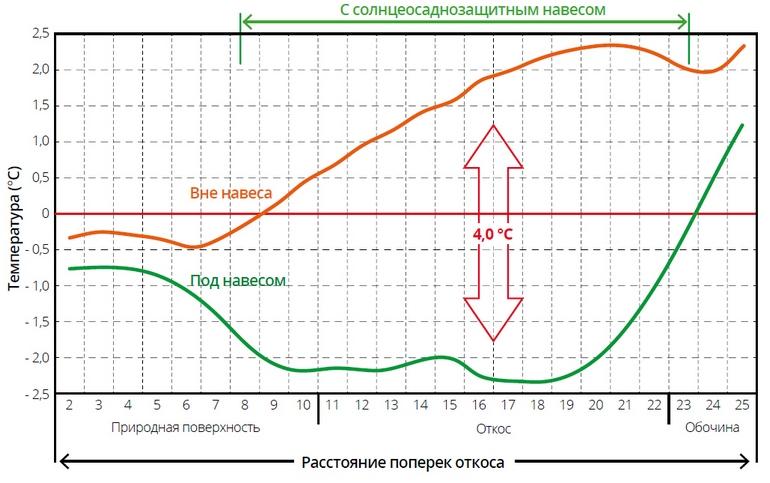 Понижение среднегодовой температуры грунтов откосов насыпи