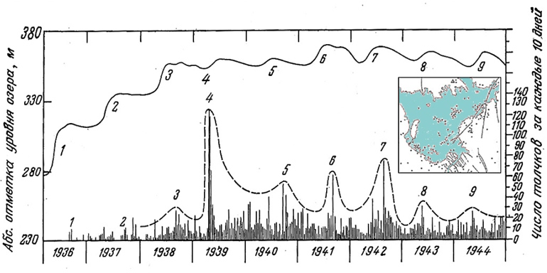 Соотношение положения уровня водохранилища Мид и локальной сейсмичности (по материалам [10; 2]). На врезке: эпицентры землетрясений в районе Мид за период июль 1972– июнь 1973 гг. (с использованием материалов [17]).