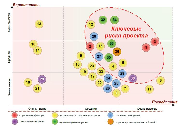 Карта рисков (выдержка) проекта «Обустройство Киринского ГКМ»