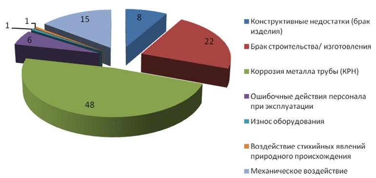 Суммарное распределение причин аварий на магистральных газопроводах по данным Ростехнадзора за 2005–2013 гг.