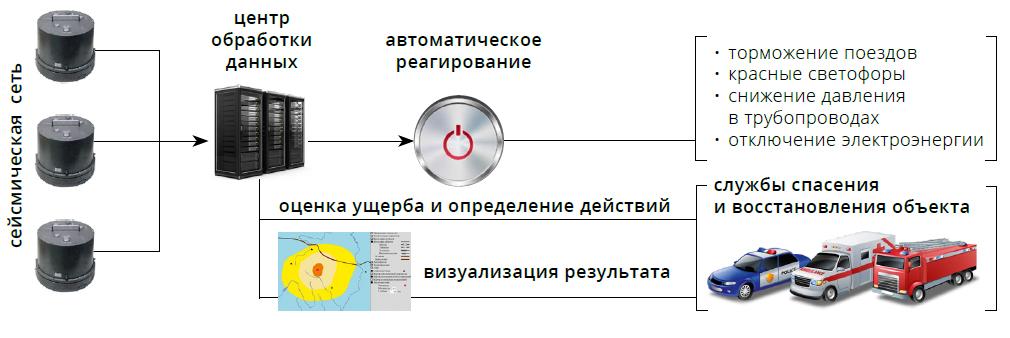 Состав системы раннего предупреждения