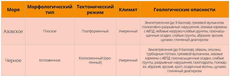 Список ранжированных по степени угрозы для морских сооружений геоопасностей Азовского и Черного морей