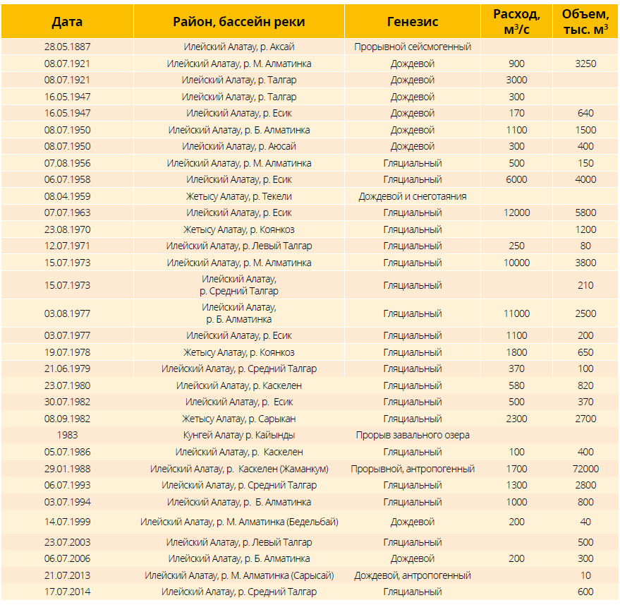 Данные о катастрофических селях в Казахстане