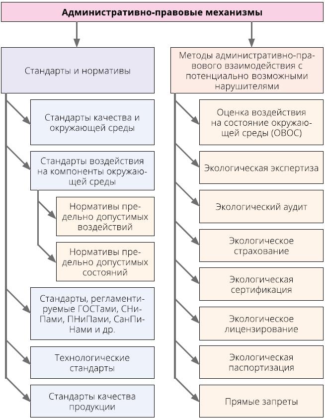 Административно-правовые механизмы управления природоохранной деятельностью в области рационального недропользования [9]
