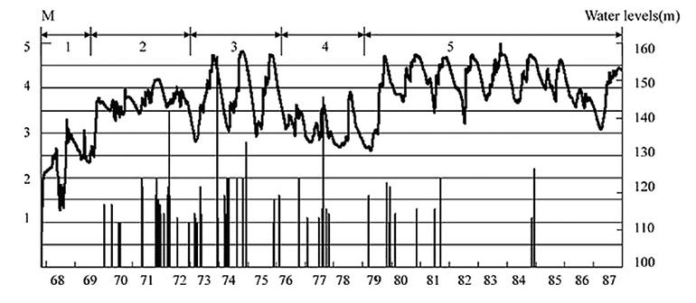 Ход уровня на водохранилище Даньцзянкоу (вверху) и развитие сейсмичности (внизу) (по материалам [15]).