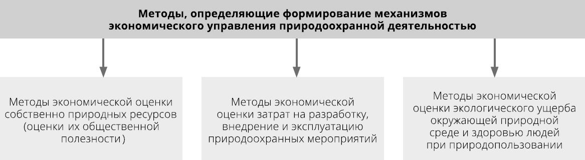 Система методов, определяющих формирование механизмов экономического управления природопользованием [9]