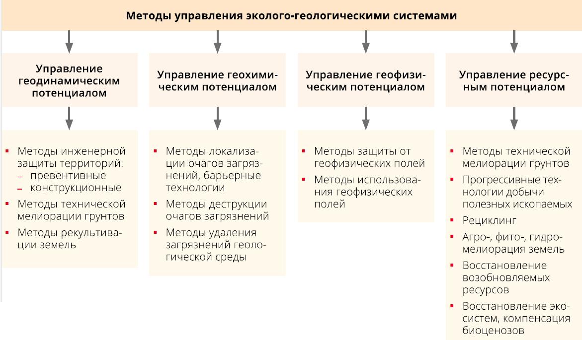 Методы управления состоянием эколого-геологических систем
