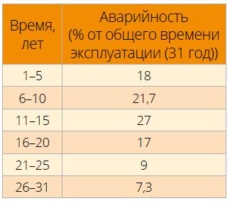 Влияние продолжительности эксплуатации на относительные показатели аварийности газопроводов