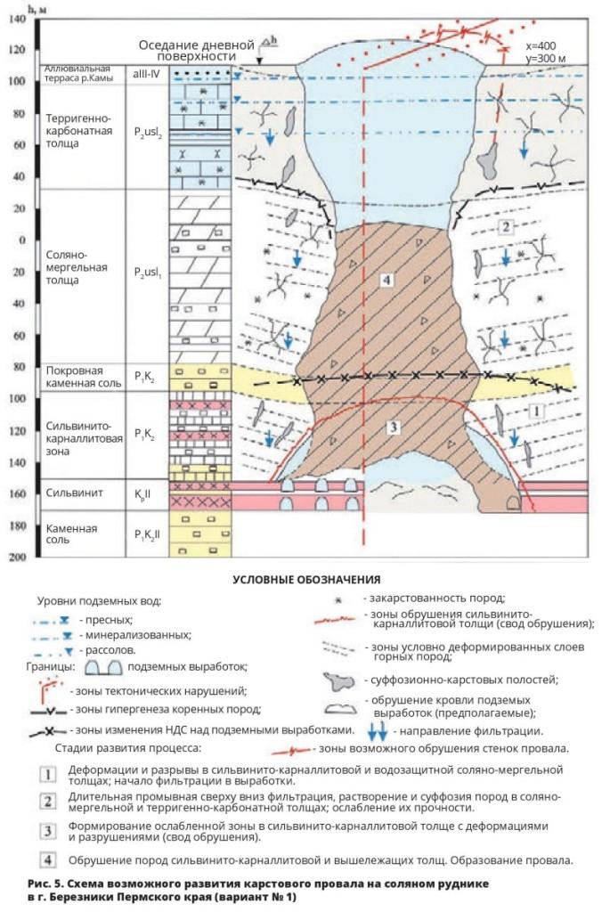Схема возможного развития карстового провала на соляном руднике в г. Березники Пермского края (вариант № 1)