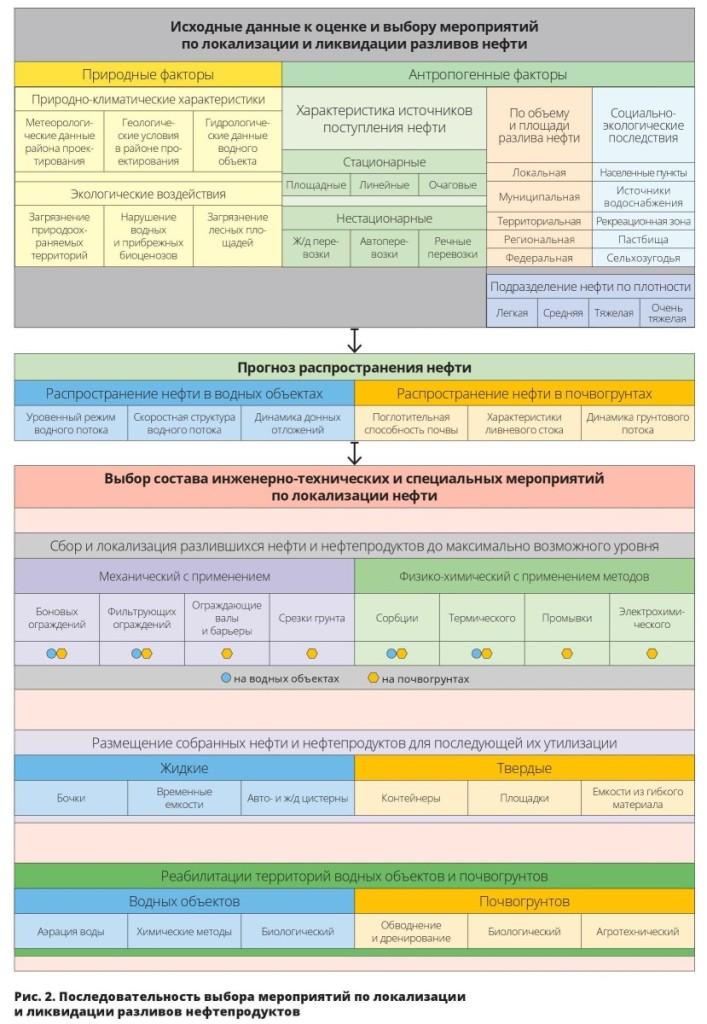 Последовательность выбора мероприятий по локализации и ликвидации разливов нефтепродуктов