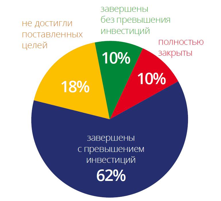 Диаграмма: количества и типы проектов, реализованных в РФ