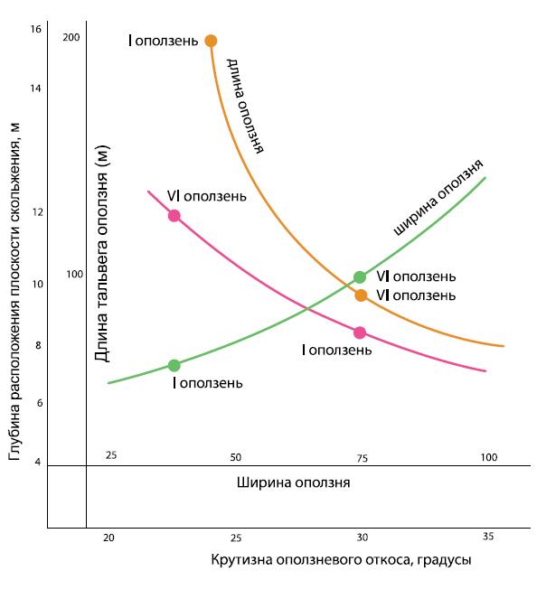 Корреляционные связи крутизны склона, длины и ширины оползней на склоне