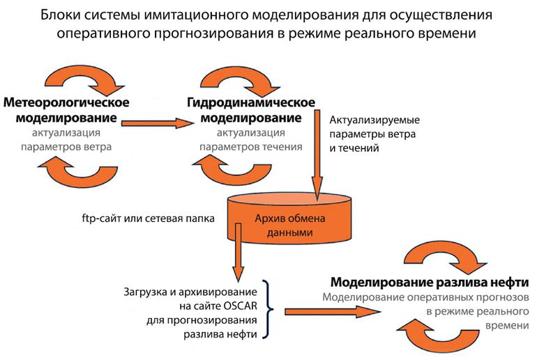 Схема интеграции системы моделирования разливов в общую систему оперативного прогнозирования в режиме реального времени