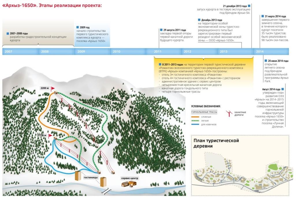 Архызский горнолыжный курорт