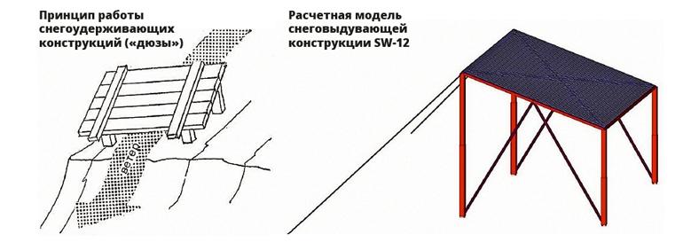 Расчетная модель снеговыдувающей конструкции SW-12
