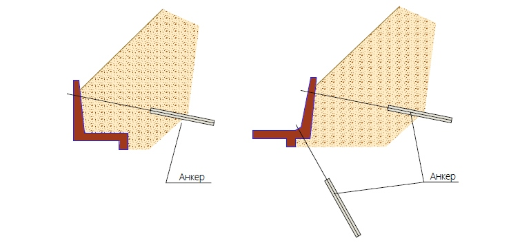 Уголковые стенки с дополнительным креплением анкерами