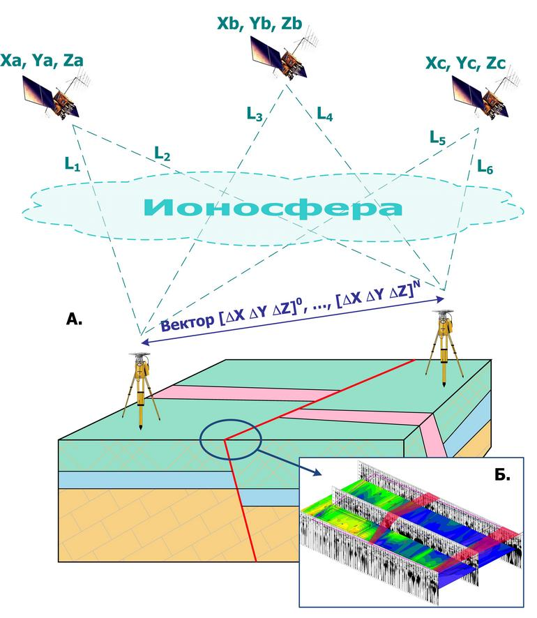 Методика определения современных геодинамических движений (A) и выявления активных тектонических структур (Б)